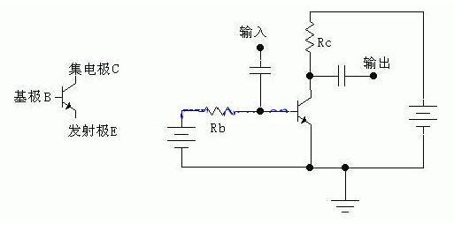 三极管的放大作用就是:集电极电流受基极电流的控制(假设电源能够提供给集电极足够大的电流的话),并且基极电流很小的变化,会引起集电极电流很大的变化,且变化满足一定的比例关系:集电极电流的变化量是基极电流变化量的倍,即电流变化被放大了倍,所以我们把叫做三极管的放大倍数(一般远大于1,例如几十,几百)。如果我们将一个变化的小信号加到基极跟发射极之间,这就会引起基极电流Ib的变化,Ib的变化被放大后,导致了Ic很大的变化。如果集电极电流Ic是流过一个电阻R的,那么根据电压计算公式U=R*I可以算得,这电阻