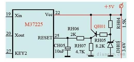 欠压复位电路工作原理(如图所示)w 接通电源,+5V电压从0V开始上升,在升至3.6V之前,稳压二极管DH03都处于截止状态,QH01(PNP管)也处于截止状态,无复位电压输出。 当+5V电源电压高于3.6V以后,稳压二极管DH03反向击穿,将其两端电压箝位于3.6V。 当+5V电源电压高于4.3V以后,QH01开始导通,复位电压开始形成,当+5V电源电压接近+5V时,QH01已经饱和导通,复位电压达到稳定状态。