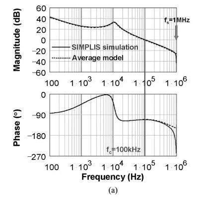 开关电源的控制环截止频率和开关频率有什么关系?