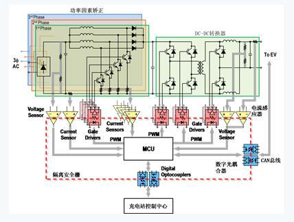 控制功率因素矫正(pfc)和带有脉宽调制(pwm)信号的dc-dc 转换器.