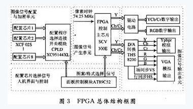 集成电路 >> 数字电视信号发生器原理及设计-fpga