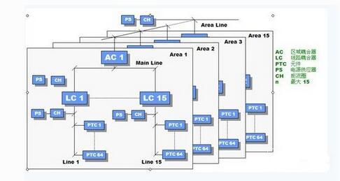 knx总线的智能照明系统的特点