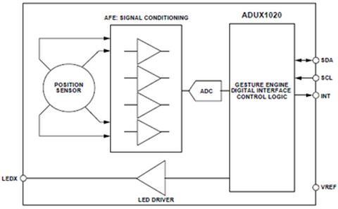 ADI ADUX1020手势识别光学传感器解决方案