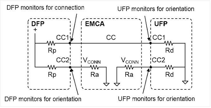 所构成的电阻分压器用于确定type-c外设是连接还是分离状态;以及type