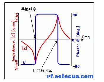 关于石英晶体振荡子的技术术语
