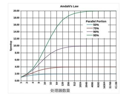 详解5个被误解的CPU/GPU概念