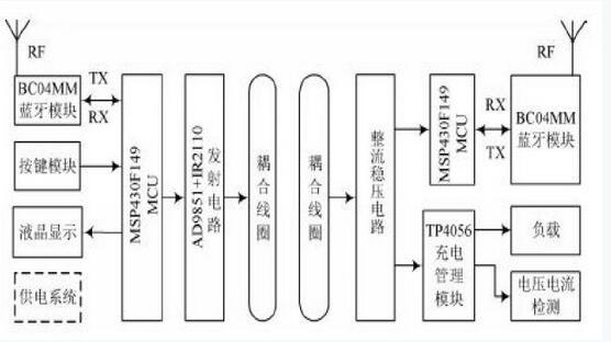 蓝牙无线充电系统设计框图