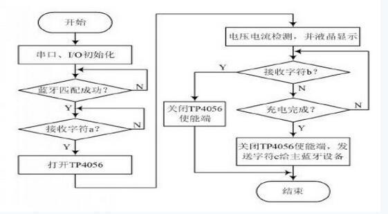 单节锂离子电池采用恒定电流/恒定电压线性充电器