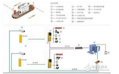 工作站管理设备:入口控制设备,出口控制设备,图像对比设备