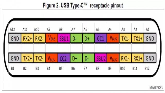 从上面管脚图可以看到两个CC配置脚,分别是CC1和CC2。不过对于一个方向的插头而言只有一个CC脚与之相连。对于两个CC脚,DFP端口必须与之接个上拉电阻Rp;UFP端口必须与之接个下拉电阻Rd。通过检测与CC脚相连的Rp/Rd电阻的电平来确认插入方向和设备角色。