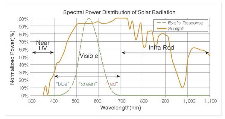 智能手机环境光/近接传感器设计难点解析