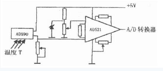 图2 基本电路 A/D 转换器 为了便于与AT89C51 单片机相连接, 同时又有利于系统设计, A/D 转换器选用了ADC0809.其分辨率为8 位,不必进行零点和满度调整。单一电源( + 5V) 供电, 模拟量输入范围0 -5V.转换速度取决于芯片的时钟频率。 时钟频率范围为10 -500KHZ.ADC0809 有八路模拟量输入, 在本系统中只用4 路输入, 即可完成温度等4 种被测模拟量的A/D 转换。利用单片机对FOH口的数据写启动A/D 转换器, A/D 转换结束ADC0809 的EOC 向A