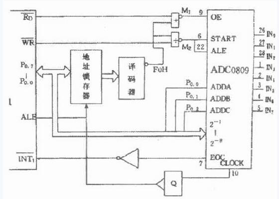 adc0809与单片机连接电路流程图
