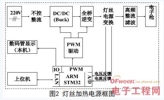 有数码管的pid温控电路框图