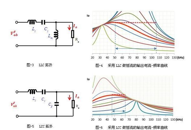 两图中虚线是恒流轨迹线,当负载电阻变化时,工作频率需要做相应的变化使得电流保持稳定不变,从图-4中可以看出,采用LLC拓扑实现恒流输出时,不同负载线之间的间隔较大,意味着频率变化较大。而从图-6中可以看出,采用LCC拓扑实现恒流输出时,不同负载线之间的间隔比较紧密,意味着频率变化较小。也就是说,LCC拓扑实现恒流时,频率随负载变化的范围比LLC的要小很多。 同样可以做类似分析,当固定输出电压时做调光应用,LCC同样可以比LLC实现更小的频率变化范围,而且电流调节深度更深。 另外输出短路的性能对驱动电源来