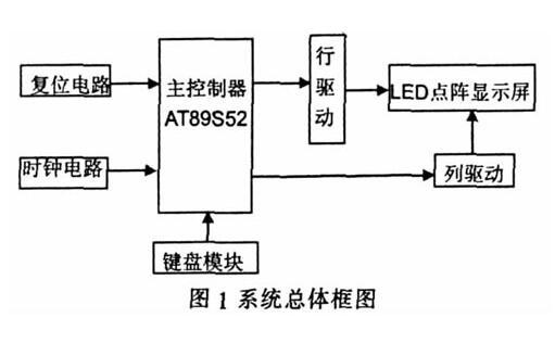 点阵LED电子显示屏控制系统设计方案