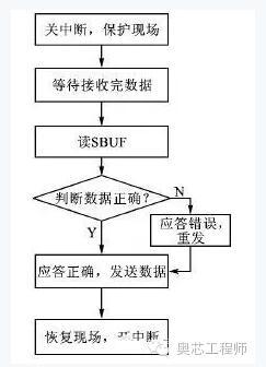 【图】rs485硬件电路设计中需注意的问题通信电路
