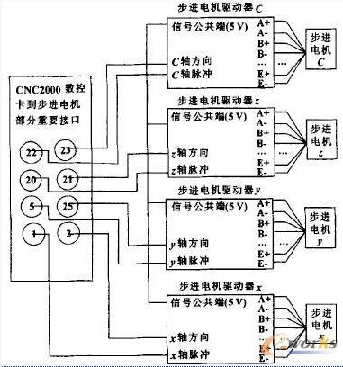 四轴步进电机控制系统的软件结构