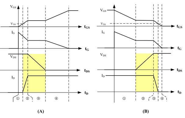 图2 总结:开关速度、开关损耗是限制开关频率的两个因素。 1、 变压器的铁损限制了频率的提高 变压器的铁损主要由变压器涡流损耗产生,如图3所示,给线圈加载高频电流时,在导体内和导体外产生了变化的磁场垂直于电流方向(图中123和456)。根据电磁感应定律,变化的磁场会在导体内部产生感应电动势,此电动势在导体内整个长度方向(L面和N面)产生涡流(abca和defd),则主电流和涡流在导体表面加强,电流趋于表面,那么,导线的有效交流截面积减少,导致导体交流电阻(涡流损耗系数)增大,损耗加大。