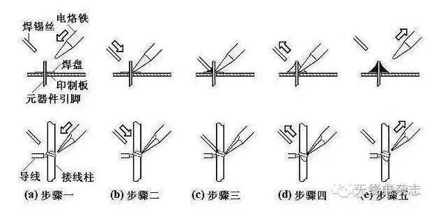 例如,图 (b) 中的导线与接线柱,元器件引线与焊盘要同时均匀受热.