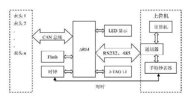 一种基于ARM的远程电表抄表系统集中器的设计方案
