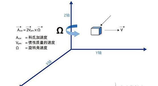 三轴陀螺仪基本技术原理解析