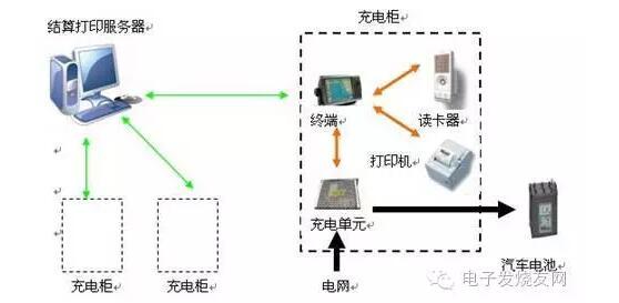 精选电动汽车智能充电桩控制系统解决方案