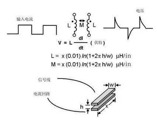 模拟电路和数字电路pcb设计的区别详解
