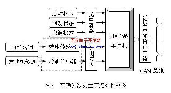 常用的方式有:rs-232串口,并行打印口,usb接口,isa总线接口等.