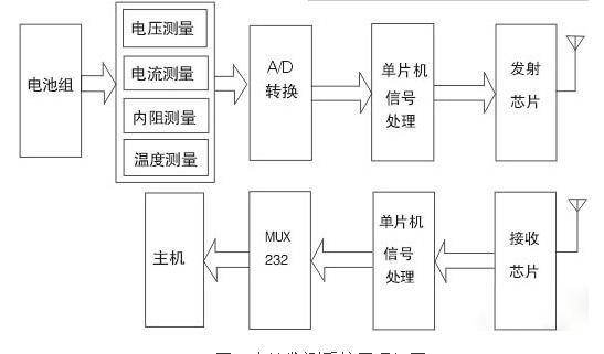 图1 电池监测系统原理框图 根据锂离子电池组多样的应用环境以及系统管理的目的,状态采样装置采用的是模块化的设计,主要包括:锂离子电池组电压测量电路、电流测量电路、内阻测量电路、温度测量电路四个部分[1,2]。检测模块对采集的信号进行A/D转换,并将数据发送给控制模块。设计中采用的高精度、高实效数据采集模块兼顾了专用化和通用化的原则,配置灵活。系统可由单片机对各个模块的选通进行控制,各模块可单独使用也可以自由组合,能适应不同的应用场合。 2、实验系统 无线数据传输和有线数据传输相比较而言,其特点是使用射频