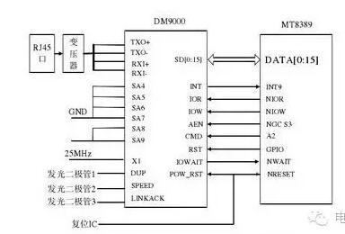 家庭网关硬件接口电路设计大全