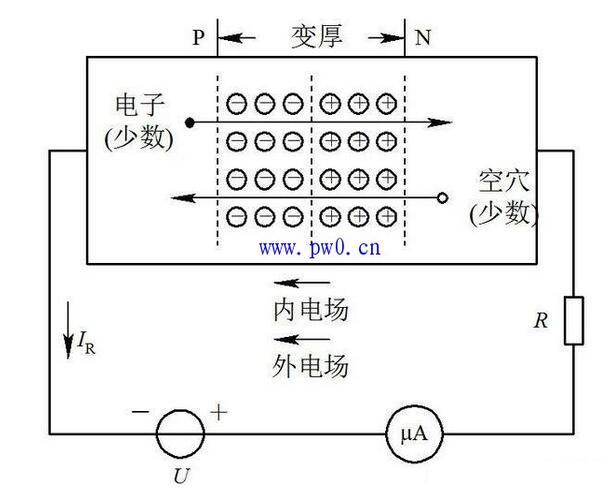 二极管的结构主要是有PN结组成,二极管工作过程中所产生的正向导向性是是有PN结宽度的增减决定的。 外加电场与内电场的方向一致,因而加强了内电场,使PN结加宽,阻碍电子扩散,形成反向电流微弱。 该文章仅供学习参考使用,版权归作者所有。 因本网站内容较多,未能及时联系上的作者,请按本网站显示的方式与我们联系。