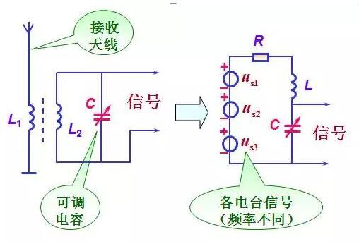 当各种不同频率信号的电波在天线上产生不同频率的电信号,经过线圈1L感应到线圈2L。如果振荡电路对某一信号频率发生谐振时,回路中该信号的电流最大,则在电容器两端产生一高于此信号电压Q倍的电压CU。而对于其它各种频率的信号,因为没有发生谐振,在回路中电流很小,从而被电路抑制掉。所以,可以改变电容C,以改变回路的谐振频率来选择所需耍的电台信号。   并联谐振   简介   在电感和电容并联的电路中,当电容的大小恰恰使电路中的电压与电流同相位,即电源电能全部为电阻消耗,成为电阻电路时,叫作并联谐振。   并