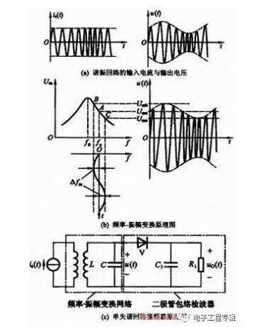 电路满足三点式振荡条件