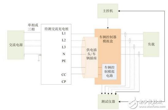 浅析交流充电桩的互操作性测试标准