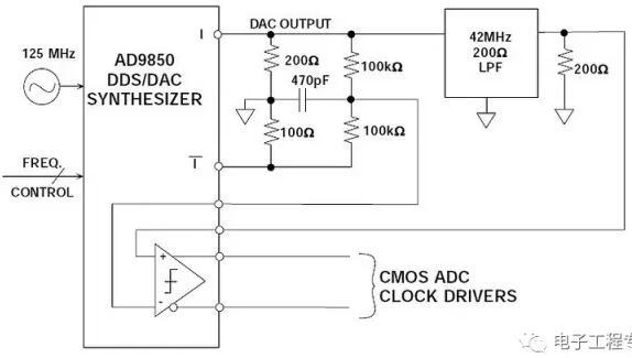 图6:将DDS系统用作ADC时钟驱动器   在图6所示的电路中,40 MSPS ADC时钟的总输出均方根抖动为50 ps rms,由此产生的信噪比下降在宽动态范围应用中必须加以考虑。   DDS系统中的幅度调制   DDS系统中的幅度调制可以通过在查找表和DAC输入之间放置数字乘法器来实现,如图7所示。调制DAC输出幅度的另一种方法是改变DAC的参考电压。在AD9850中,内部参考控制放大器的带宽约为1 MHz。这种方法在输出幅度变化相对较小的情况下非常有效,只要输出信号不超过+1 V的规格即可。