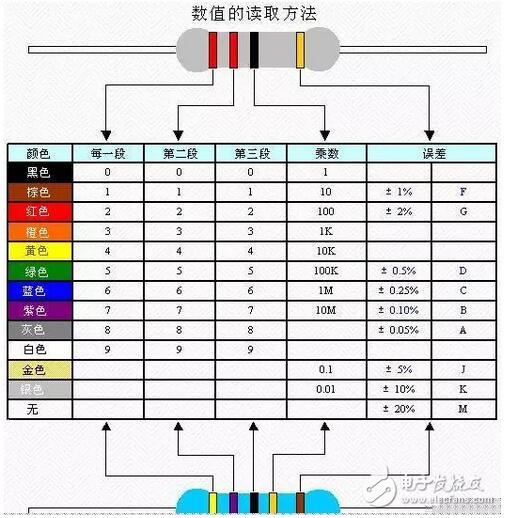 1法拉(F)=1000000微法(F)1微法(F)=1000纳法(nF)=1000000皮法(pF)   电容器的型号命名方法:国产电容器的型号一般由四部分组成(不适用于压敏、可变、真空电容器)。依次分别代表名称、材料、分类和序号。   电解电容器的极性判别方法:用万用表测量就可以了,先把电解电容放电,然后将表笔接到两端,摆动大的那次就对了,但要注意:指针表的正极对的是电容的负 极,数字表相反,而且,两次测量之间,电容必须放电。(2)用引脚长短来区别正负极长脚为正,短脚为负;电容上面有标志的黑块为负