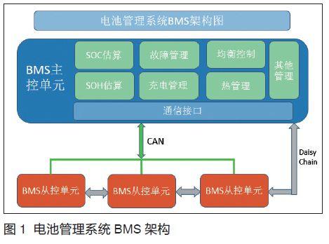 基于ISO26262的动力电池BMS解决方案