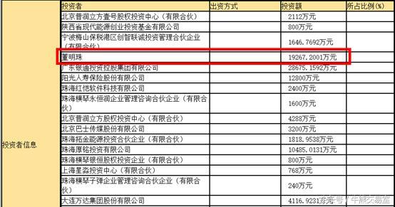 3月31日珠海银隆投资者信息 来源:珠海市商事主体登记许可及信用信息