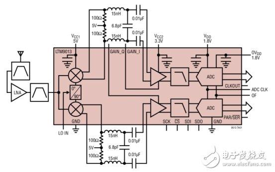 rf pa放大电路设计的几种思路