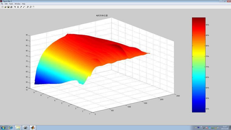 电动汽车驱动系统效率map图(立体)