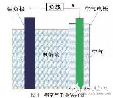 铝空气电池研究现状及发展趋势详解