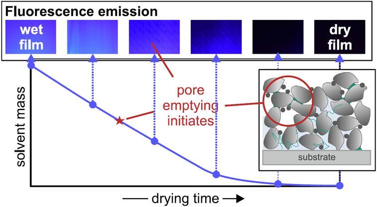 一种分析锂电池极片涂布干燥过程的新方法