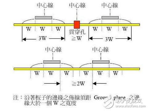 在电路设计中如何减少电路板上串扰的设计原则
