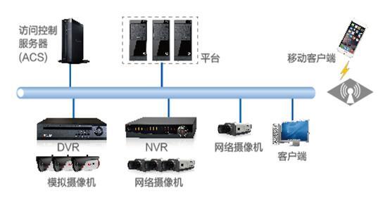 视频安全技术解析及解决方案