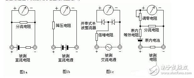 """测量电阻:--先将表棒搭在一起短路,使指针向右偏转,随即调整""""Ω""""调零旋钮,使指针恰好指到0。然后将两根表棒分别接触被测电阻(或电路)两端,读出指针在欧姆刻度线(第一条线)上的读数,再乘以该档标的数字,就是所测电阻的阻值。例如用R*100挡测量电阻,指针指在80,则所测得的电阻值为80*100=8K。"""