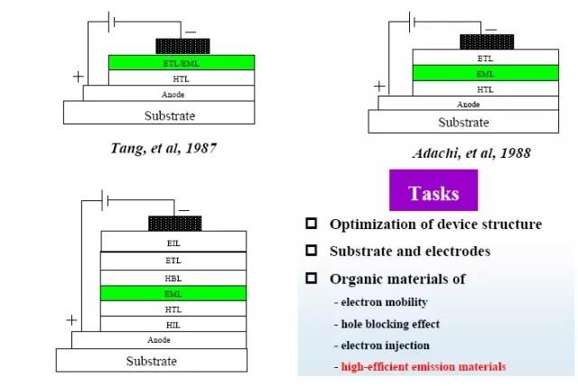 oled结构/驱动/各类工艺原理及材料分析