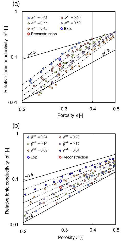 定量优化锂电池极片微观结构解析