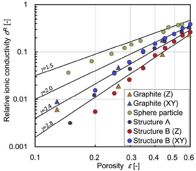 如何在高能量密度下实现倍率特性?定量优化锂电池极片微观结构解析