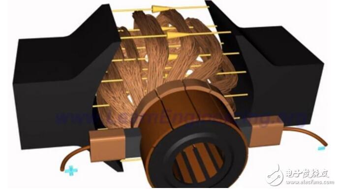 当电动机的三相定子绕组(各相差120度电角度),通入三相交流电后,将